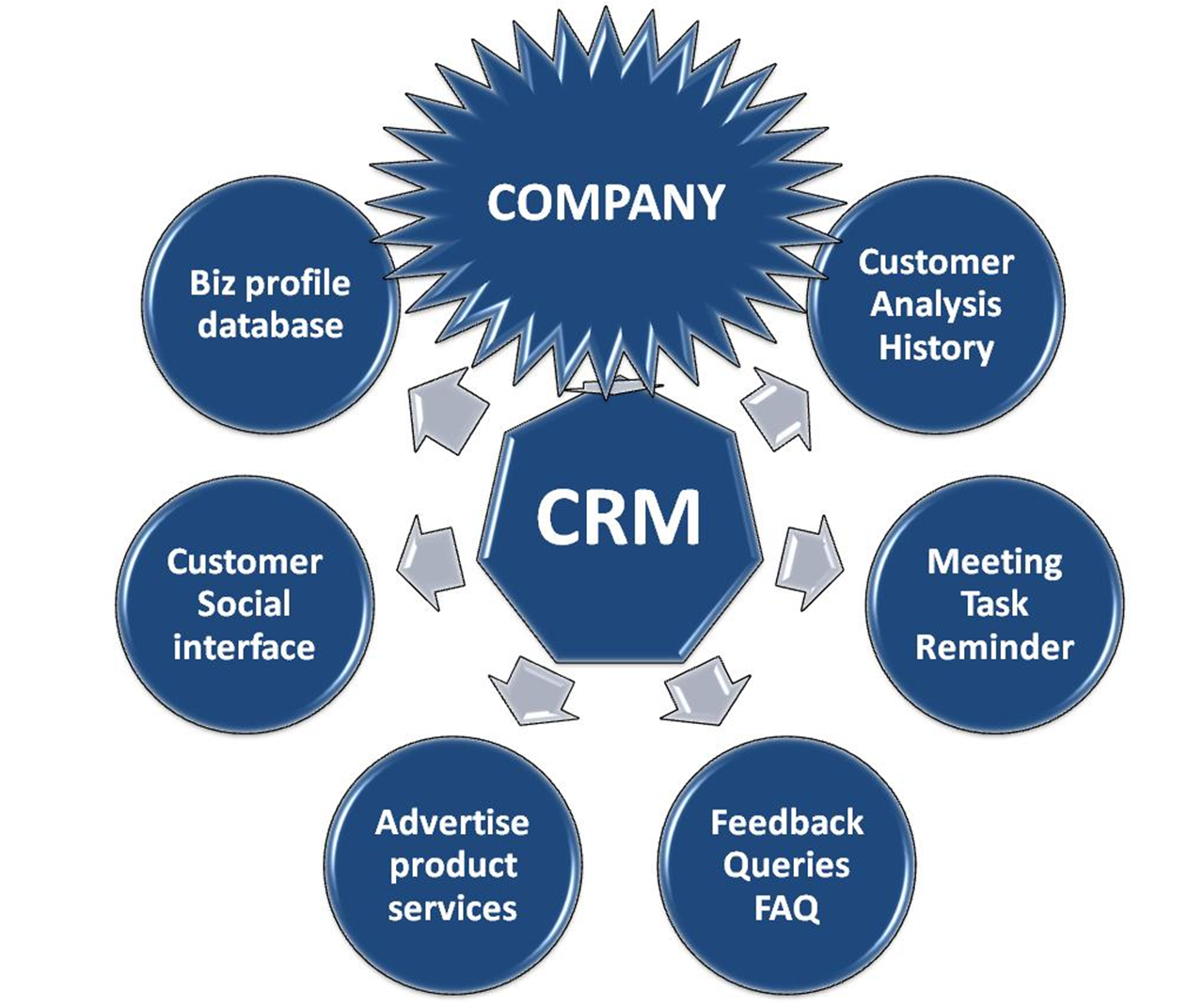 Click here to read more about Customer Relationship Management